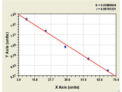 Canine Cytochrome b5 ELISA Kit