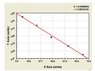 Rabbit B-Cell CLL/Lymphoma 3 ELISA Kit