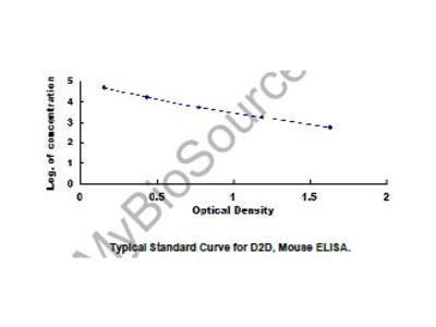 D-Dimer (D2D) ELISA Kit