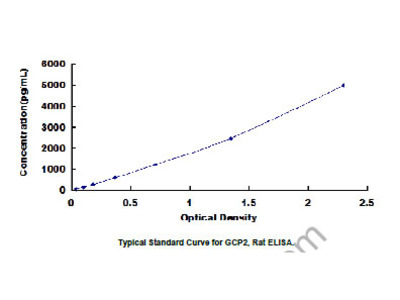 Granulocyte Chemotactic Protein 2 (GCP2) ELISA Kit