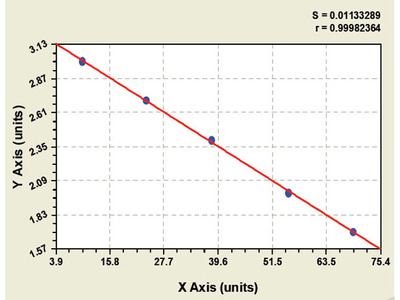 Bovine Protein C Receptor, Endothelial ELISA Kit