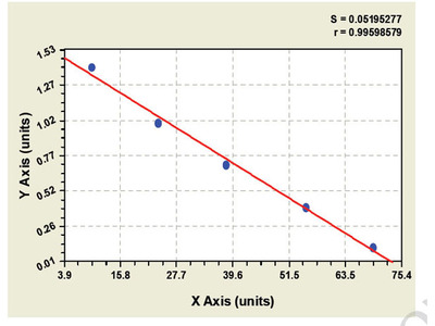 Canine Coagulation Factor XIII A1 Polypeptide ELISA Kit