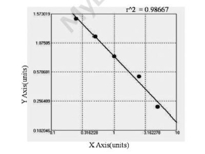 Bovine Fibroblast growth factor 23 ELISA Kit