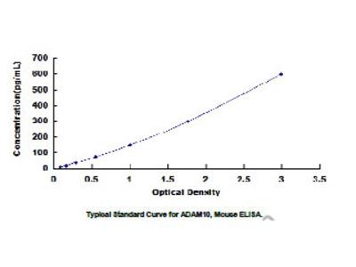 A Disintegrin And Metalloprotease 10 (ADAM10) ELISA Kit