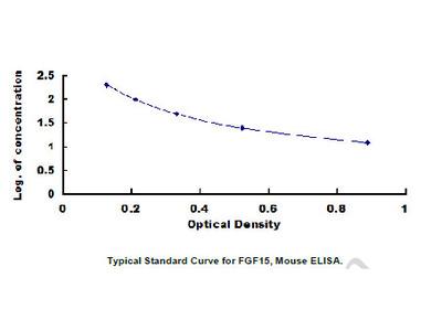 Fibroblast Growth Factor 15 (FGF15) ELISA Kit