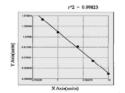 Canine Cluster of Differentiation 8 ELISA Kit
