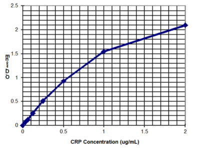 C Reactive Protein (CRP)