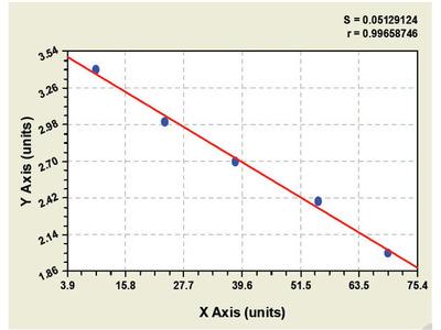 Bovine Thromboxanes B2 ELISA Kit