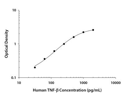 Lymphotoxin-alpha / TNF-beta ELISA
