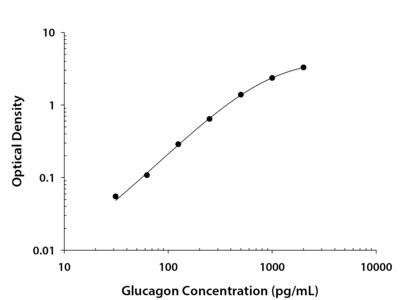 Glucagon (5 Plates) ELISA