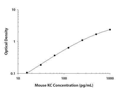 CXCL1 / GRO alpha / KC / CINC-1 ELISA