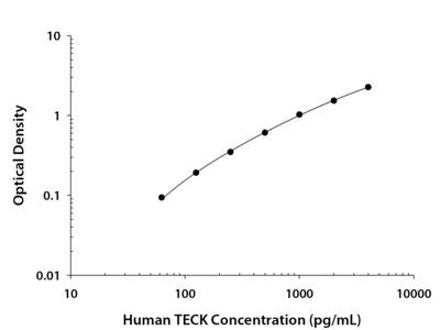 Human CCL25 / TECK DuoSet ELISA