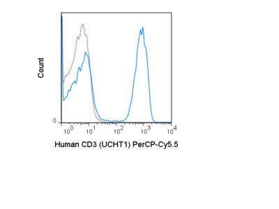 PerCP-Cyanine5.5 Anti-Human CD3 (UCHT1)