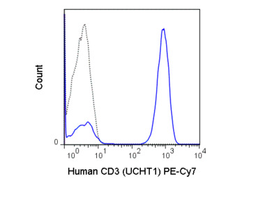 PE-Cyanine7 Anti-Human CD3 (UCHT1)