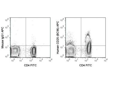 APC Anti-Human CD25 (BC96)