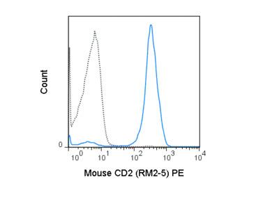 PE Anti-Mouse CD2 (RM2-5)