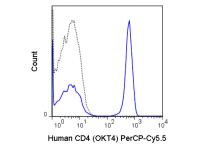 Anti-Human CD4 for Flow Cytometry