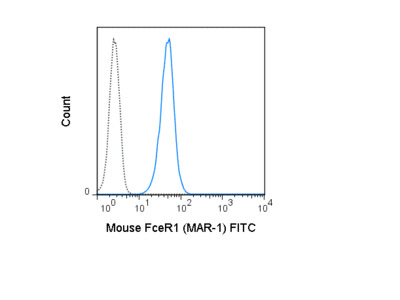 FITC Anti-Mouse Fc epsilon Receptor I alpha (FceR1) (MAR-1)
