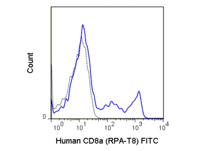 Excellent CD8 T-Cell Marker