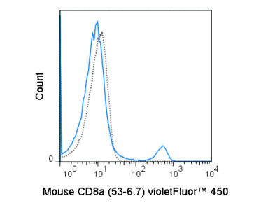 violetFluor™ 450 Anti-Mouse CD8a (53-6.7)