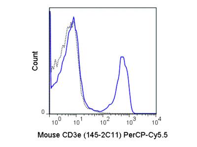 PerCP-Cyanine5.5 Anti-Mouse CD3e (145-2C11)