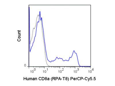 Good Inexpensive CD8 Antibody