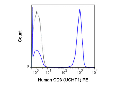 PE Anti-Human CD3 (UCHT1)