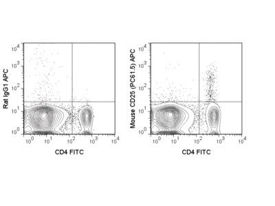 APC Anti-Mouse CD25 (PC61.5)