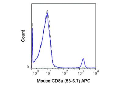 APC Anti-Mouse CD8a (53-6.7)