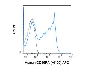 APC Anti-Human CD45RA (HI100)