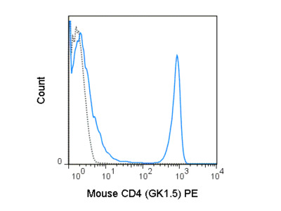 Cheap and Best Antibody for Mouse CD4 Staining - Tonbo