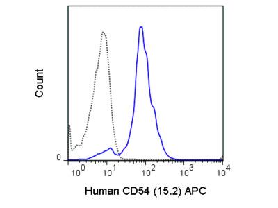APC Anti-Human CD54 (ICAM-1) (15.2)