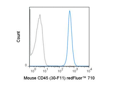 Bright, Inexpensive CD45 Antibody