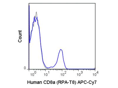 APC-Cyanine7 Anti-Human CD8a (RPA-T8)