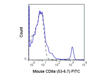FITC Anti-Mouse CD8a (53-6.7)