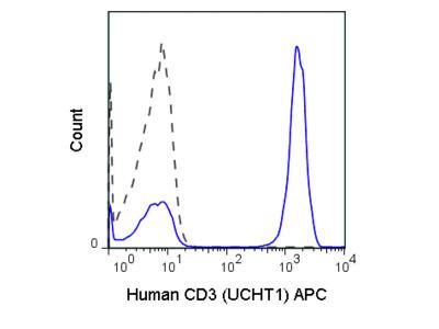 APC Anti-Human CD3 (UCHT1)