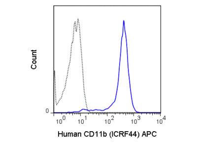 APC Anti-Human CD11b (ICRF44)