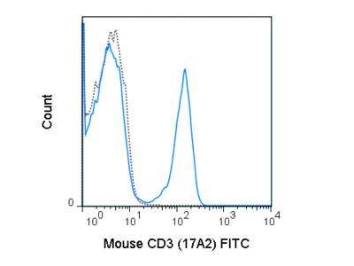 FITC Anti-Mouse CD3 (17A2)