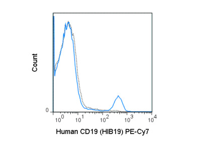 PE-Cyanine7 Anti-Human CD19 (HIB19)