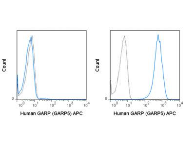 APC Anti-Human GARP (GARP5)