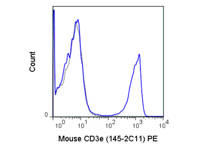 PE Anti-Mouse CD3e (145-2C11)