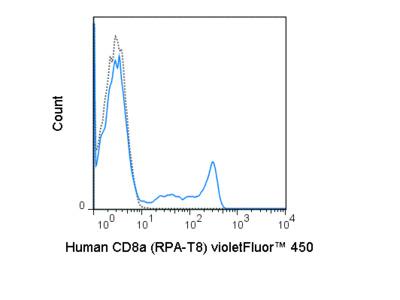 Anti Human CD8a