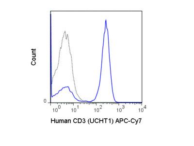 APC-Cyanine7 Anti-Human CD3 (UCHT1)