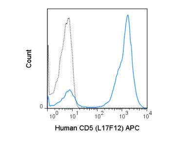 APC Anti-Human CD5 (L17F12)