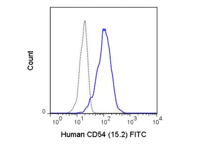 FITC Anti-Human CD54 (ICAM-1) (15.2)