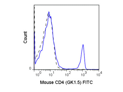 Mouse Anti-CD4 Antibody For Use In Flow Cut-Metric Applications