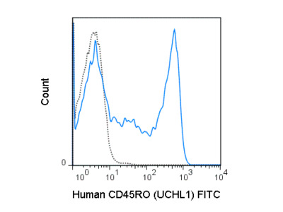 Anti-Human CD45RO For Memory T Cells