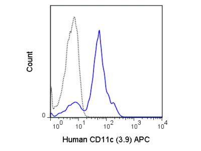 APC Anti-Human CD11c (3.9)