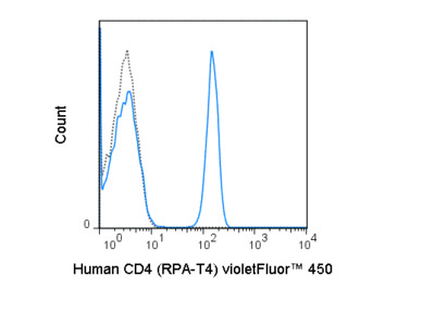 Excellent CD4 T-Cell Marker