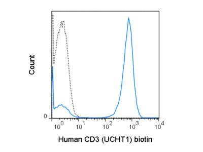 Biotin Anti-Human CD3 (UCHT1)